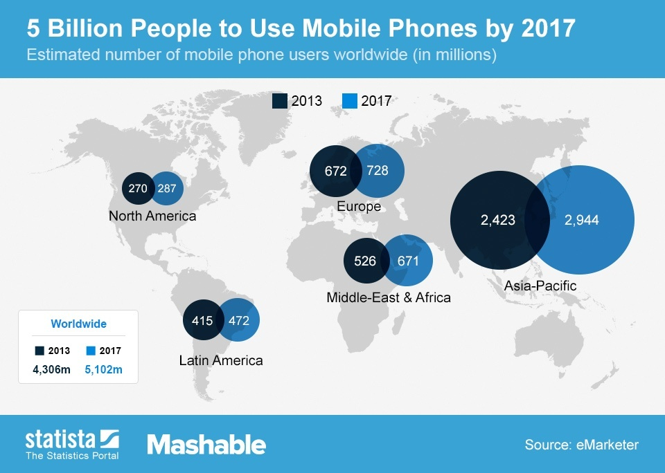ChartOfTheDay_1517_Worldwide_mobile_phone_users_n