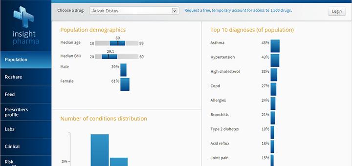 Practice Fusion Insights: de realtime datadienst