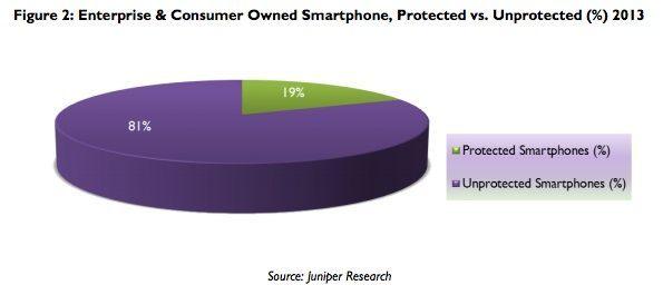 Juniper: slechts 20% van mobiele apparaten beveiligd
