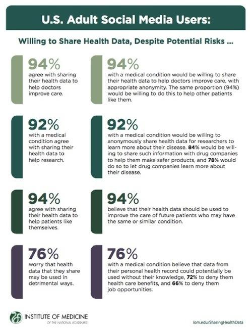 Overwegend positief ten opzichte van delen medische gegevens