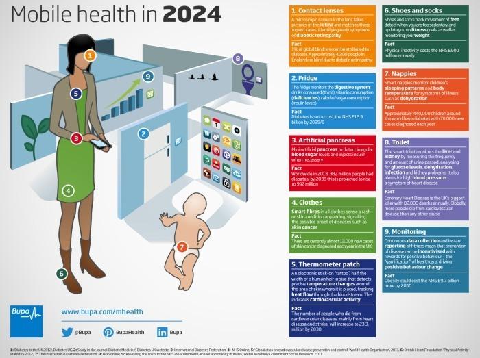 Digital Health volgens BUPA