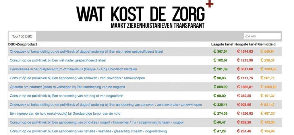 watkostdezorg.nl