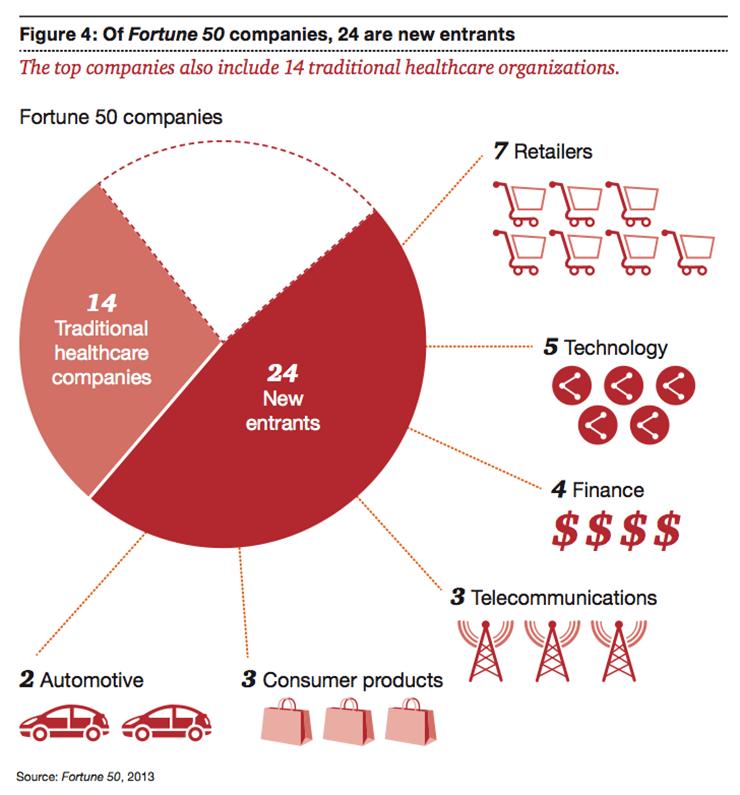 De helft van grootste bedrijven uit de Forbes-50 zijn nieuwkomers op de zorgmarkt (Bron: PwC)