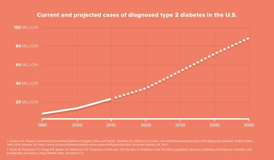 De Amerikaanse diabetes 'epidemie' (bron: a16z.com)