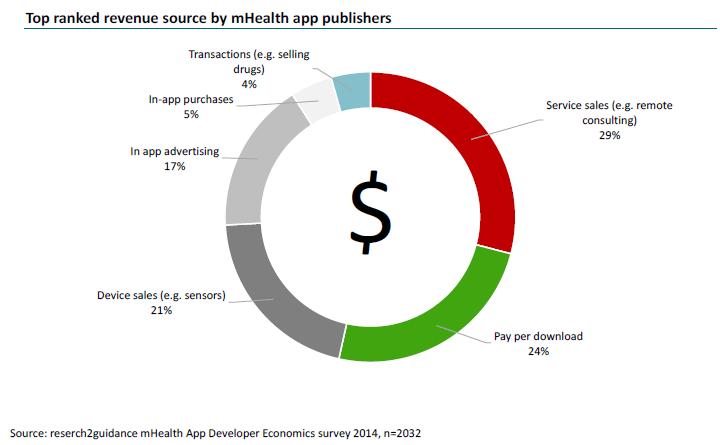 Waarmee verdienen mHealth app makers hun geld?