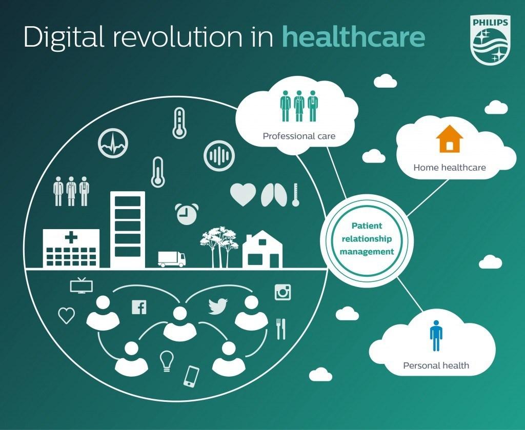 Revolutie in Healthcare