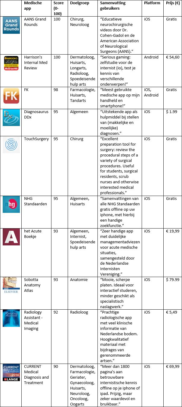 top10 juni medische apps everywhereIM appill