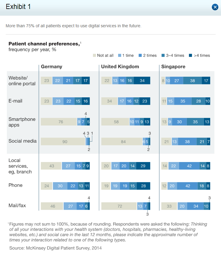 http://www.mckinsey.com/insights/health_systems_and_services/healthcares_digital_future