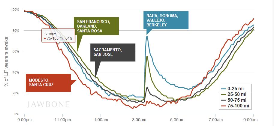 Slaapgedrag van Jawbone UP gebruikers tijdens aardbeving