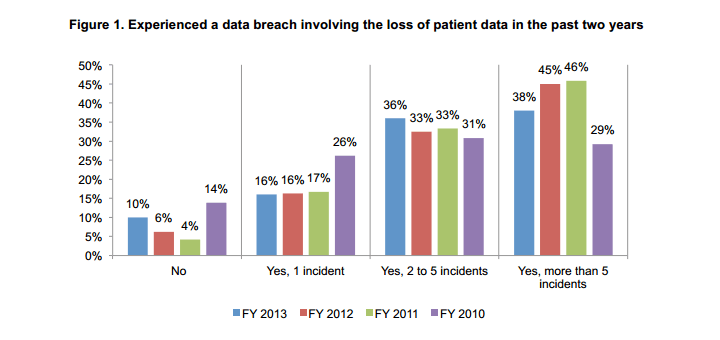 Fourth Annual Benchmark Study on  Patient Privacy & Data Security