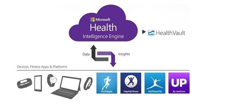 De werking van Microsoft Health