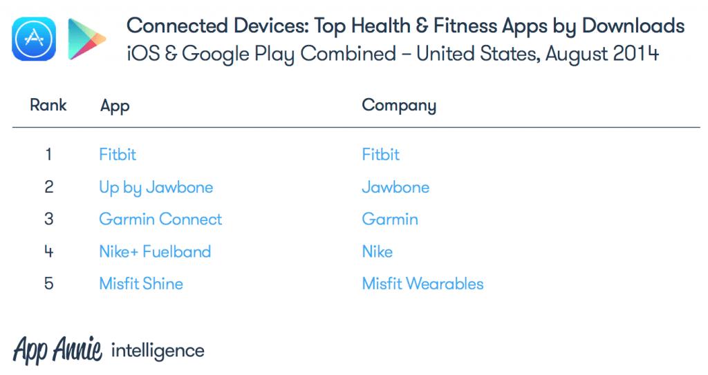 Fitbit marktleider in health en fitness apps (bron: App Annie)