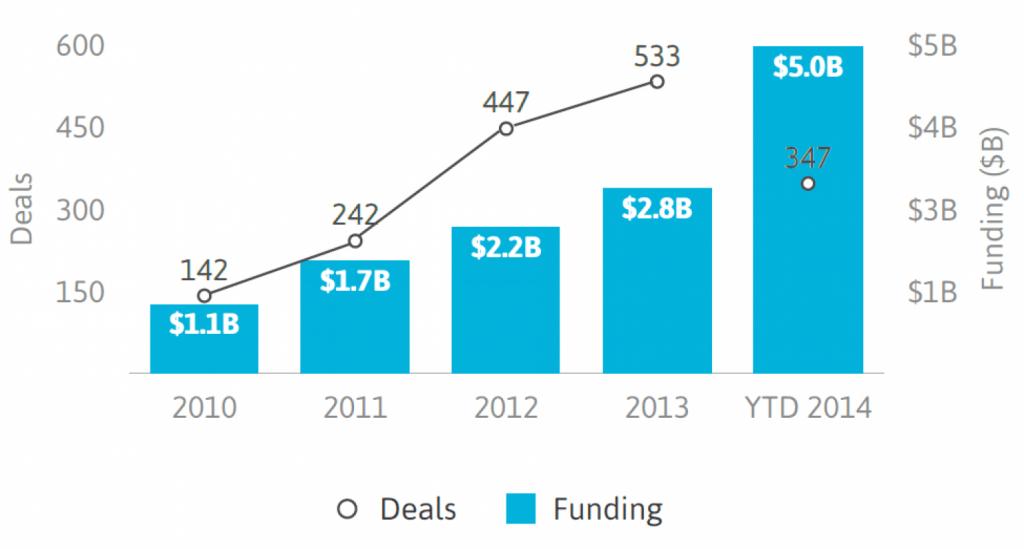 Minder deals, maar meer funding (bron: StartUp Health)