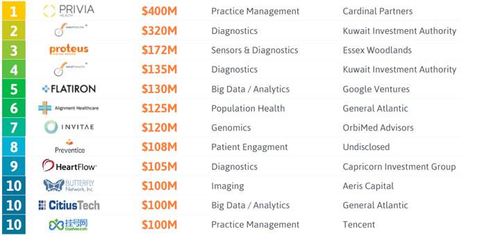 De A-divisie. (Bron: StartUp Health Insights | www.startuphealth.com/insights)