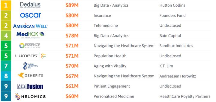 Minder dan 100 miljoen maar ook grote bedragen. (Bron: StartUp Health Insights | www.startuphealth.com/insights)