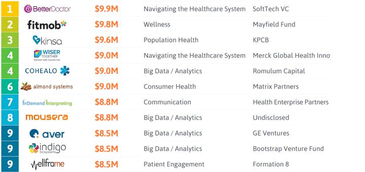 Minder dan 10 miljoen. (Bron: StartUp Health Insights | www.startuphealth.com/insights)