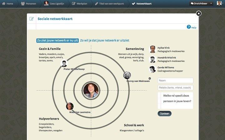 Jouw omgeving sociale netwerk kaart kopie