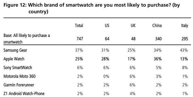 UBS smartwatch research