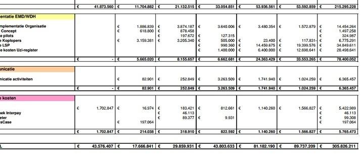 De kosten van het LSP
