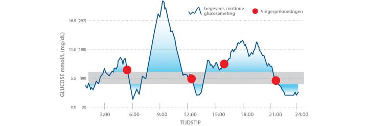 Vingerprik metingen (rood) zijn een momentopname (Bron: Medtronic)