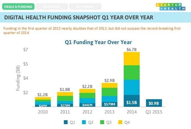 Q1 2015 in vergelijking met de cijfers van vorige jaren. Uit: StartupHealth Insights