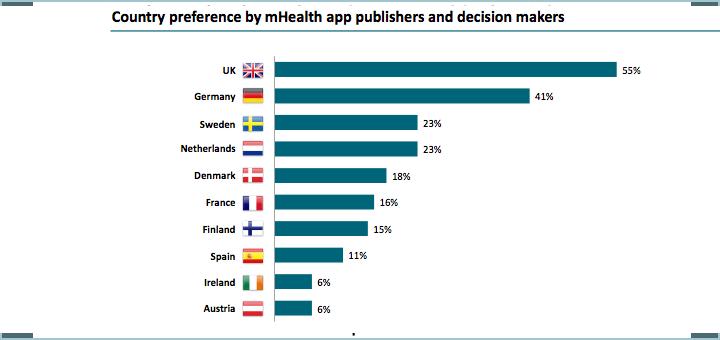 Hoe ligt Nederland bij uitgevers en app ontwikkeraars? Bron: research2guidance 2015