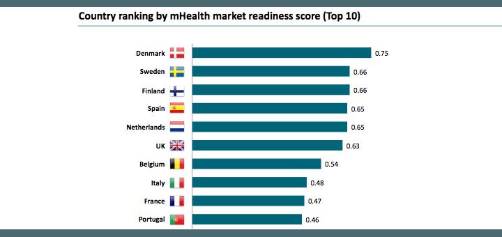 Het klassement van de totaal scores per marktdimensie. Bron: research2guidance 2015