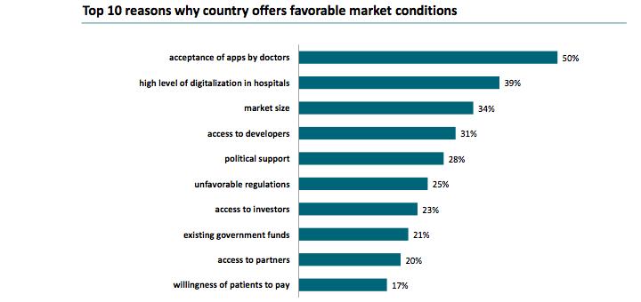 Wat vinden mHealth ontwikkelaars belangrijk in een land? Bron: research2guidance 2015
