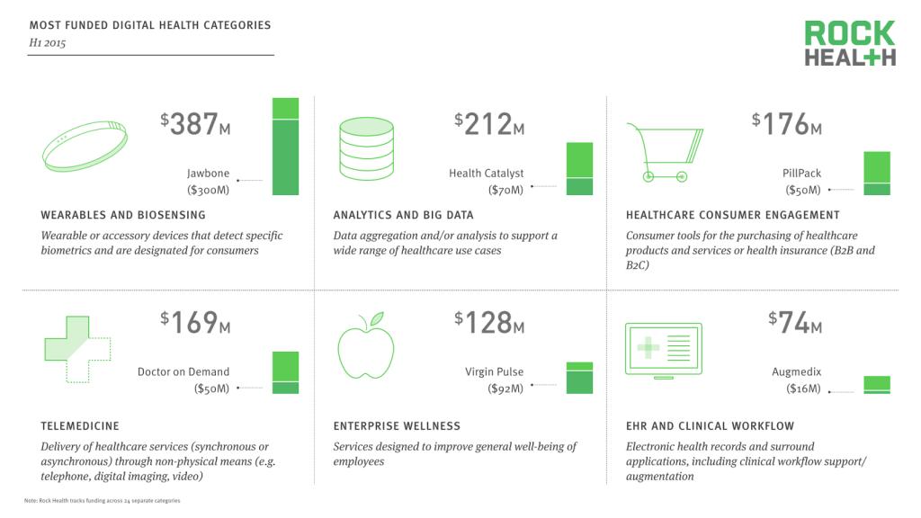 De top zes categorieën waar digital health deals in plaatsvonden