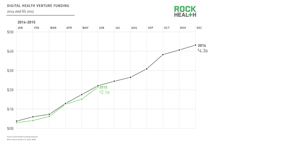 'With $2.1B in digital health funding, first half of 2015 is keeping pace with 2014', aldus RockHealth