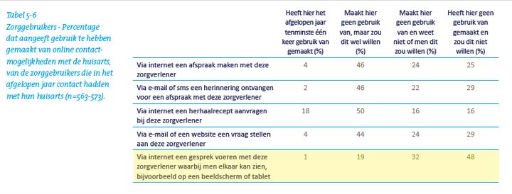 tabel5-telemedicine