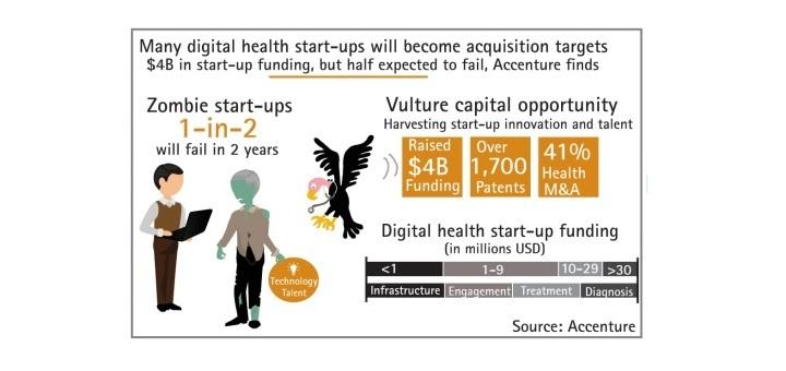 Accenture's infographic over de levensduur van digital health startups