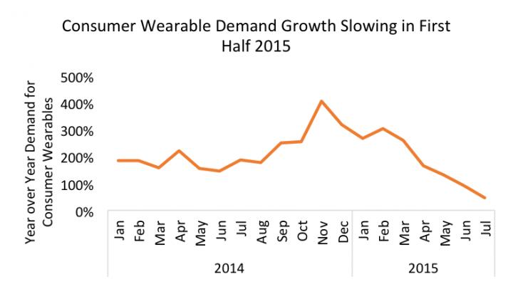 Argus Insights - het aantal wearable verkopen daalt sinds de vakantieperiode van 2014