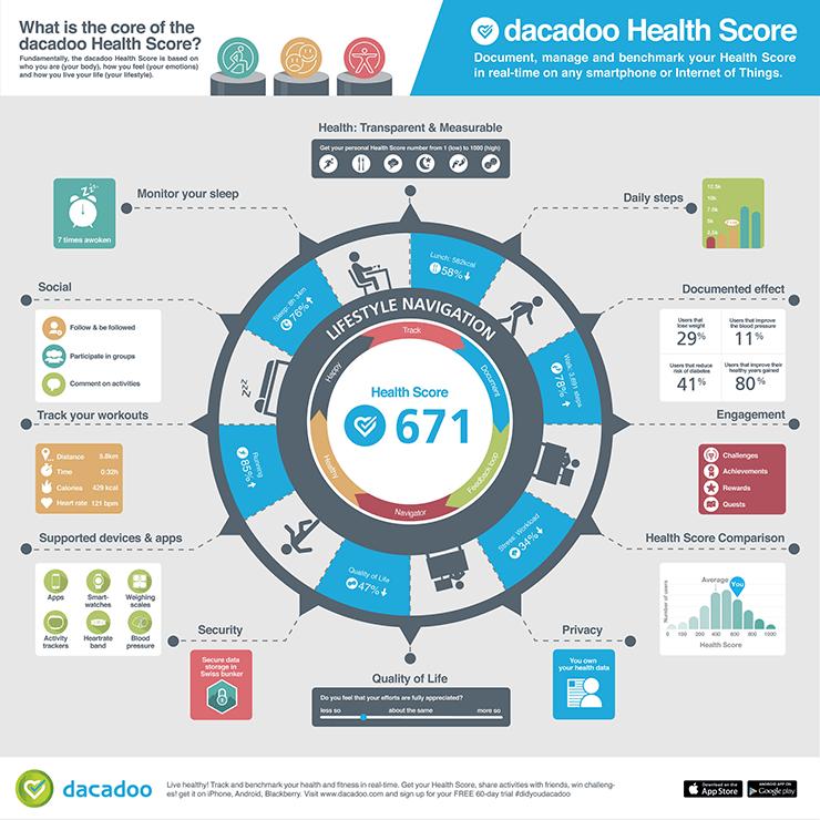 Dacadoo's Health Score