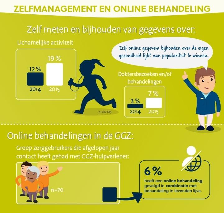 eHealth monitor 2015 van Nictiz: 6% van de zorggebruikers heeft een online behandeling gevolgd in combinatie met behandeling in levenden lijve
