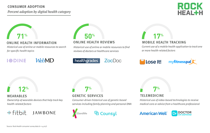 Copyright RockHealth (bron: digital health consumer adoption 2015 report)