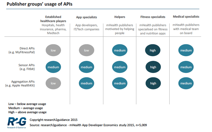 research2guidance-apis
