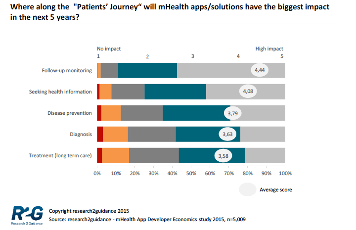research2guidance-patientjourney
