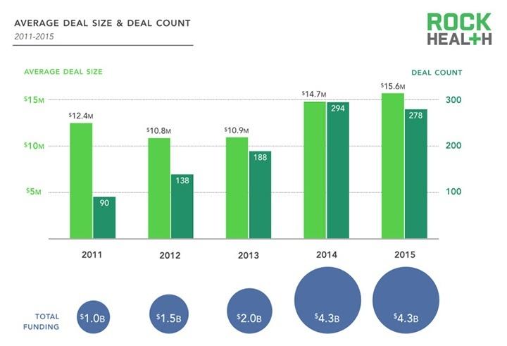 Bedrag per investering groeit verder. Bron: Digital Health Funding: 2015 Year in Review, Rock Health