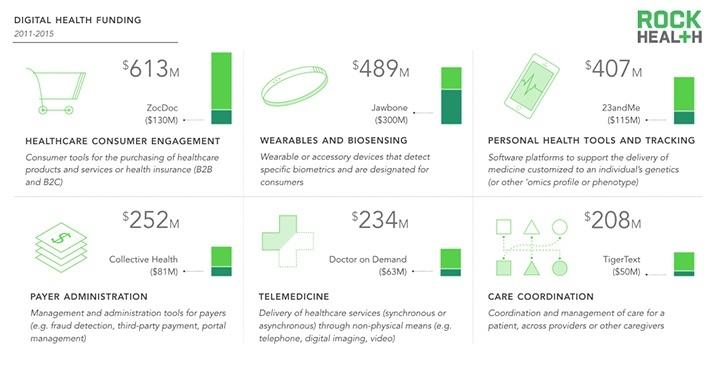 Op consumenten gerichte software blijft grootste segment.Bron: Digital Health Funding: 2015 Year in Review, Rock Health