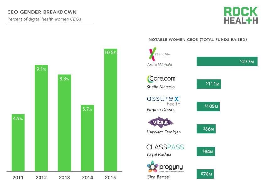 Vrouwen aan de top. Bron: Digital Health Funding: 2015 Year in Review, Rock Health