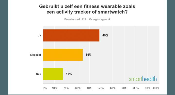 Uitslag fitness wearable onderzoek SmartHealth I
