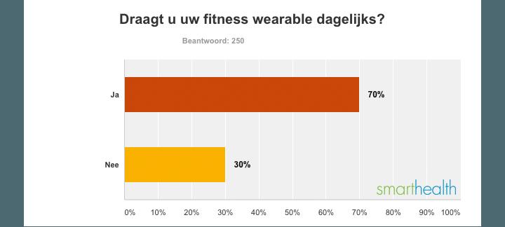 Uitslag fitness wearable onderzoek SmartHealth V
