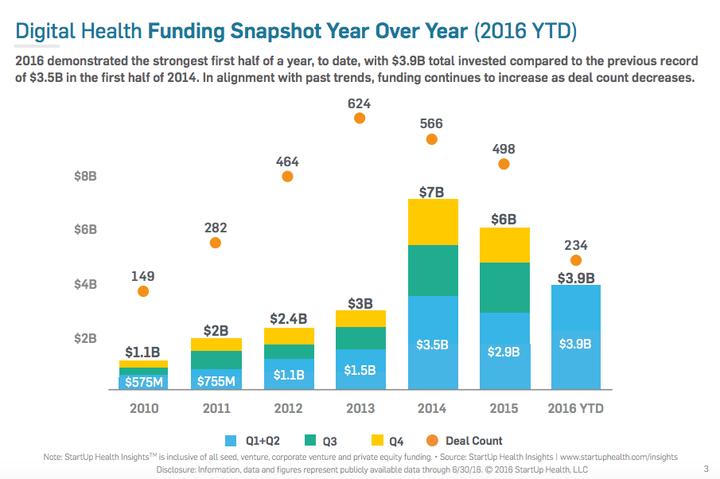 Health tech deals van 2010 tot 2016 (uit: StartUp Health Insights 2016 Midyear Report)