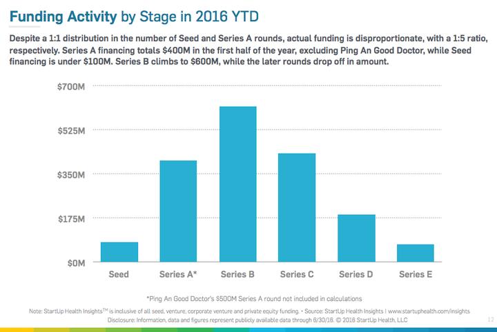 Aantal deals per serie (uit: StartUpHealth Insights Report 2016 Midyear)
