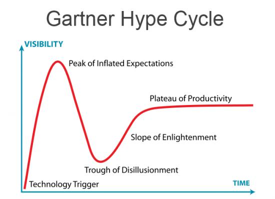 gartner-hype-cycle
