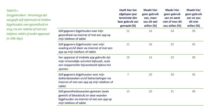 Cijfers over apps in Nederland: