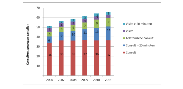 Voor 2012 groeide het aantal huisartsconsulten (Bron: Vektis)