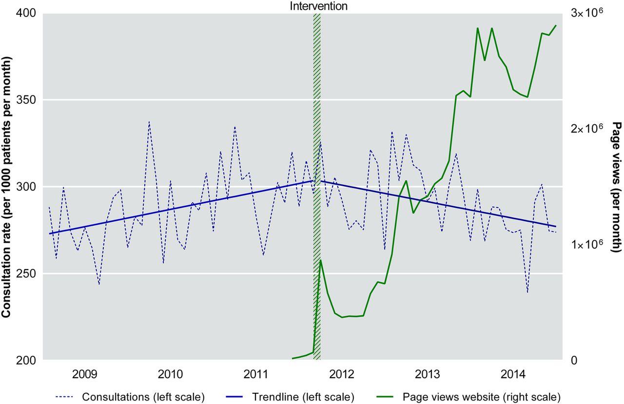 Thuisartsbezoek (groene lijn) neemt toe, huisartsbezoeken (blauwe lijn) juist af