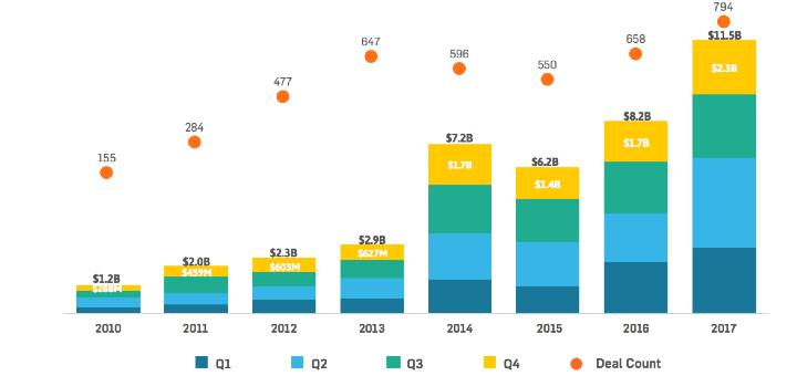 2017 brak alle vorige records, aldus Startup Health